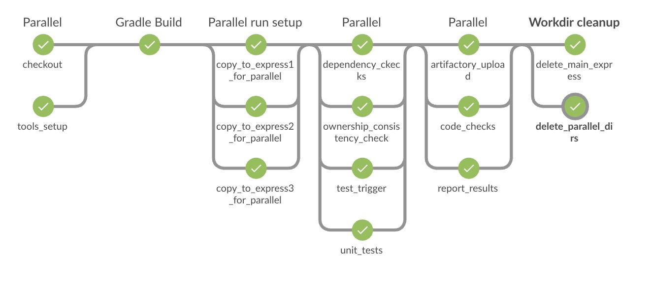 Jenkins Build Multiple Git Branches