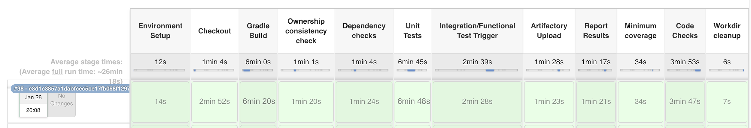 Parallelizing Jenkins Pipelines | Medallia Engineering Blog